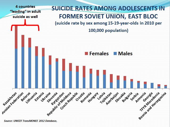 research on suicide rates among adolescents Suicide is the second leading cause of death - following motor vehicle accidents - among teenagers and young adults gay and lesbian adolescents are more likely to attempt suicide than their heterosexual peers suicide rates are 5 to 7 times higher among first nations and inuit teens.