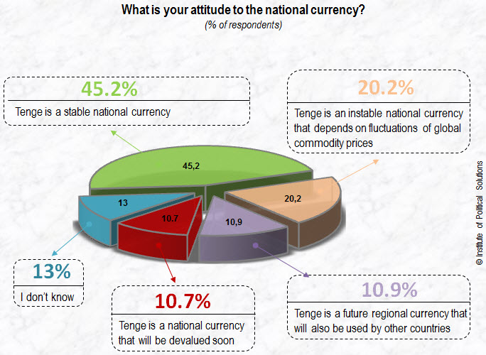 What is your attitude to the national currency?