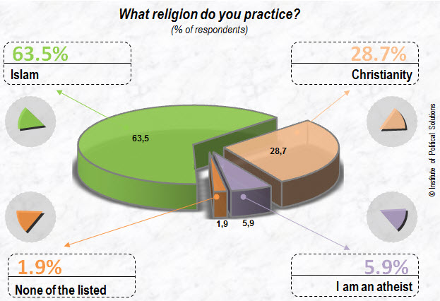Kazakhstan citizens and religion opinion poll Studies Opinions