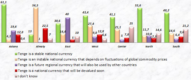 What is your attitude to the national currency by regions