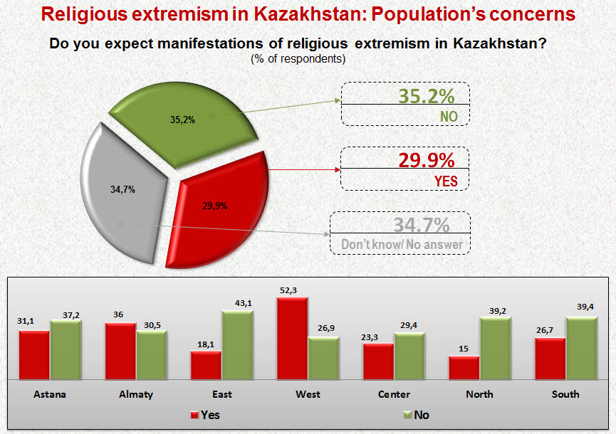 Religious extremism in Kazakhstan: Population's concerns