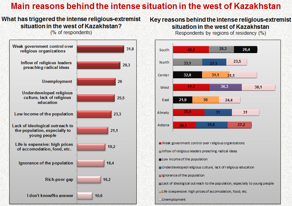 Main reasons behind the intense situation in the west of Kazakhstan