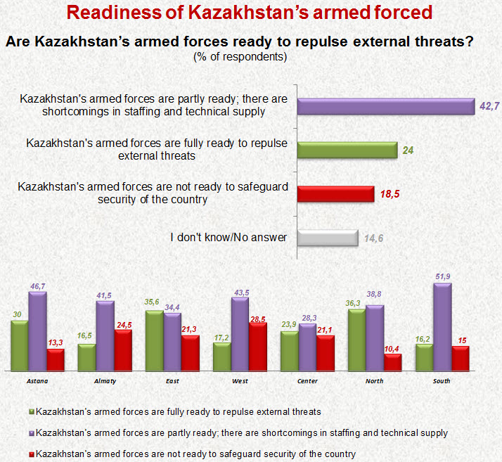 Readiness of Kazakhstan's armed forced