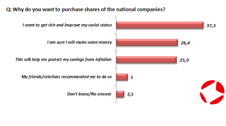 Chart 5. © Institute of Political Solutions