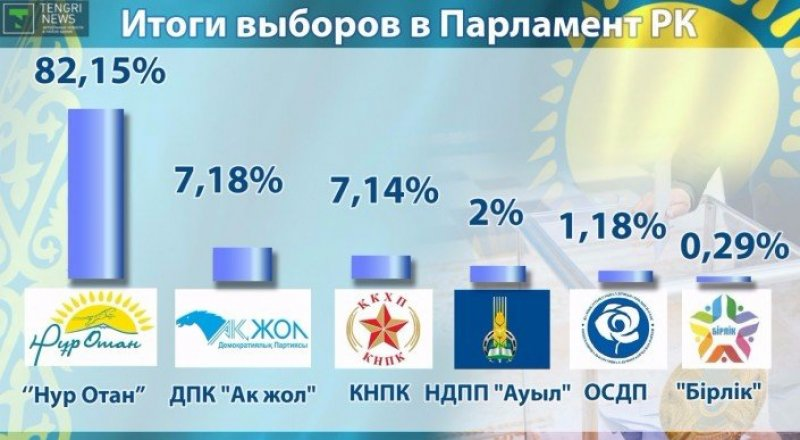 Results of the March parliamentary elections in Kazakhstan